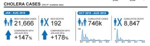 ReliefWeb http://reliefweb.int/report/haiti/haiti-cholera-figures-august-2015